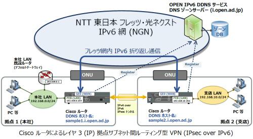Cisco ルータでの使用方法 - OPEN IPv6 ダイナミック DNS for フレッツ
