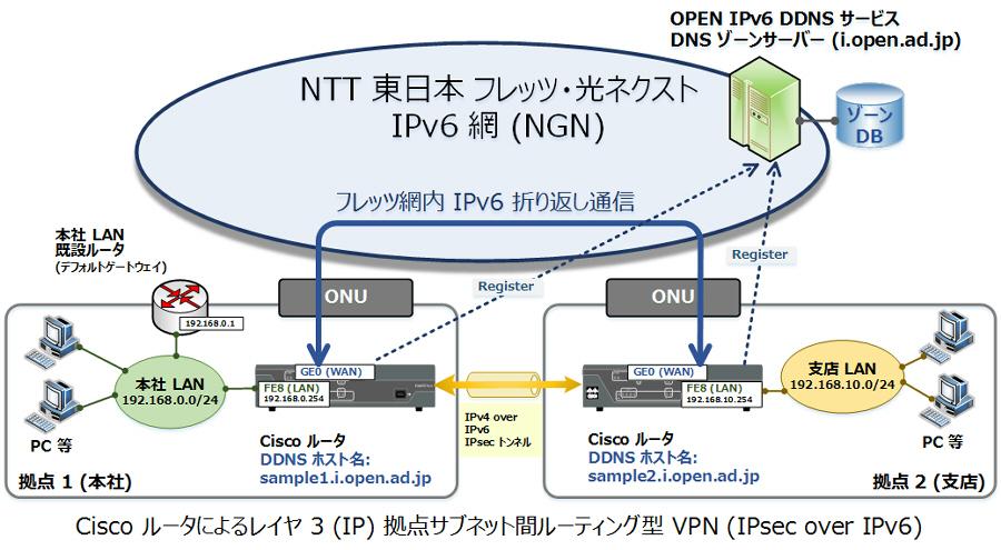 Cisco ルータでの使用方法 - OPEN IPv6 ダイナミック DNS for